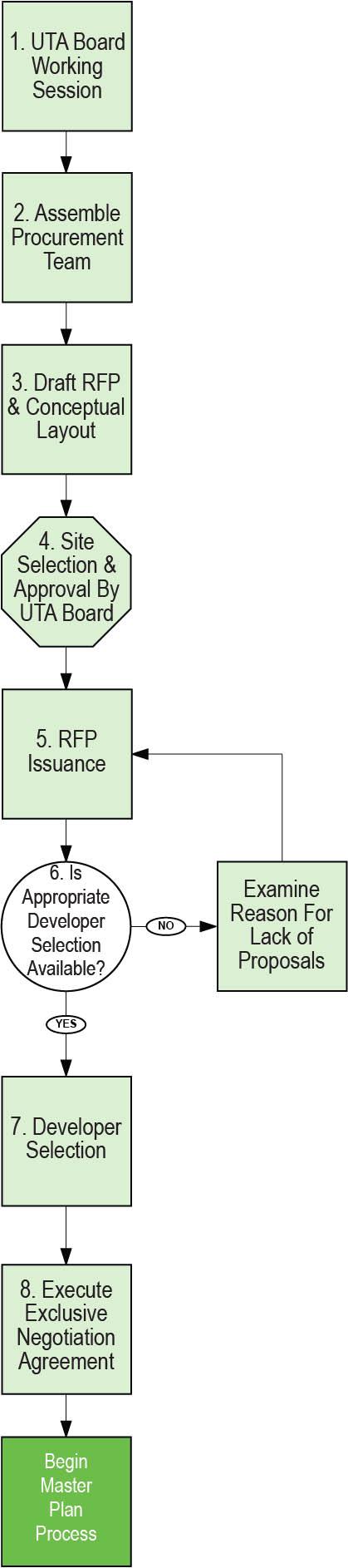 Conceptual Layout Procurement